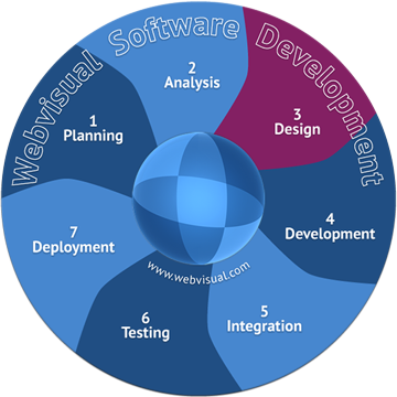 Webvisual Software Design Development - Vancouver Canada